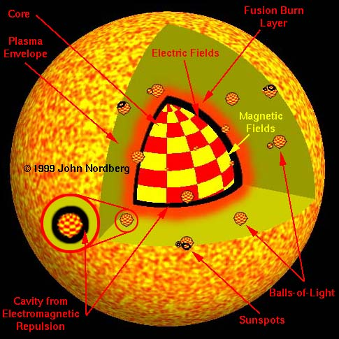 New Theory for the Structure of the Sun